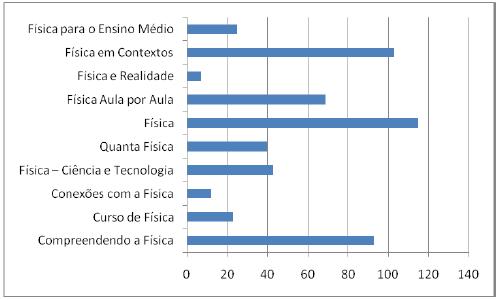 Total de questões do ENEM apresentadas nas 10 Coleções de Física do PNLD EM 2012.